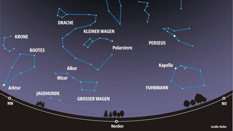 Estrellas en octubre: estrellas fugaces – panorama